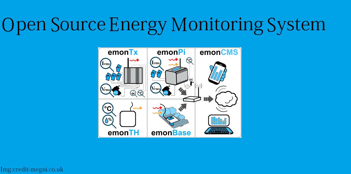Energy Monitoring System Installed : Best iot applications examples funda