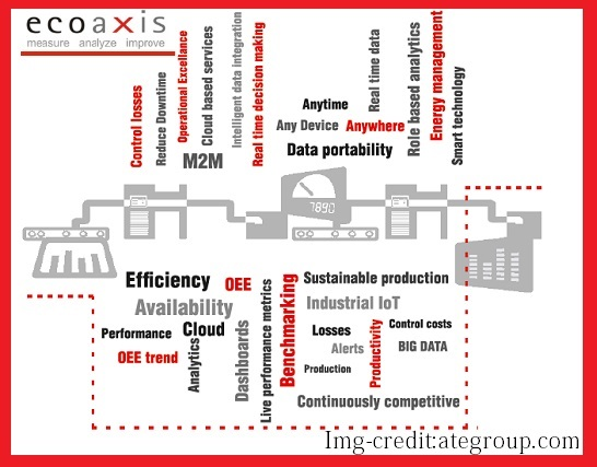 new-iot-startups-ecoaxis