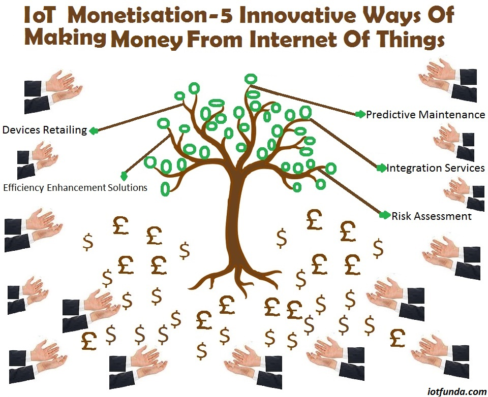 monetizing internet of things